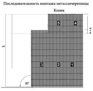 Последовательность монтажа металлочерепицы