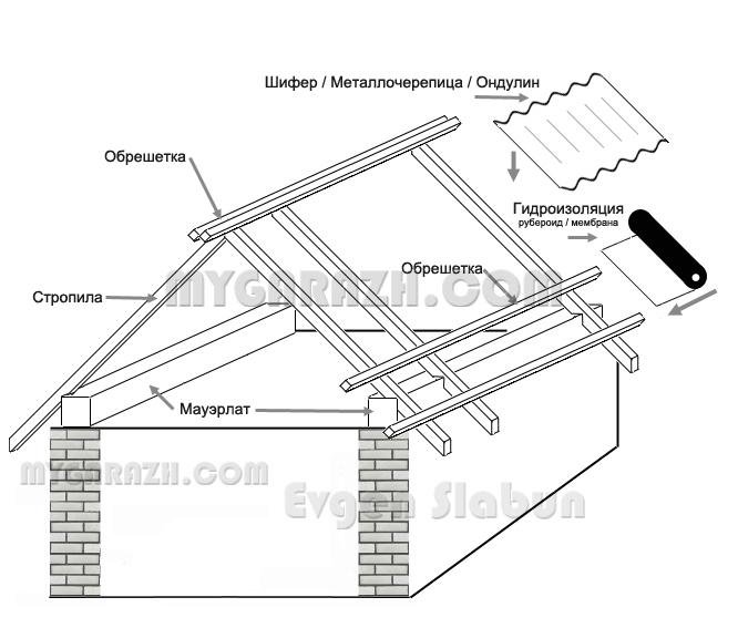 Крыша дома своими руками схема